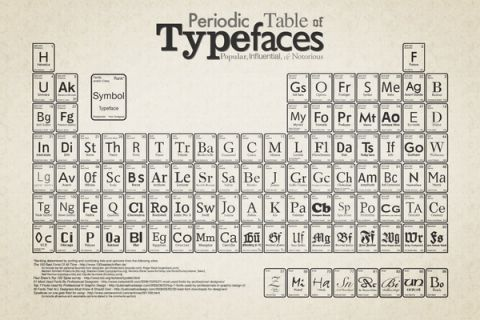 typography periodic table