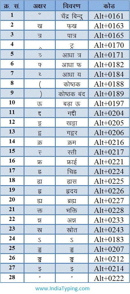 Hindi Typing alt Character Code
