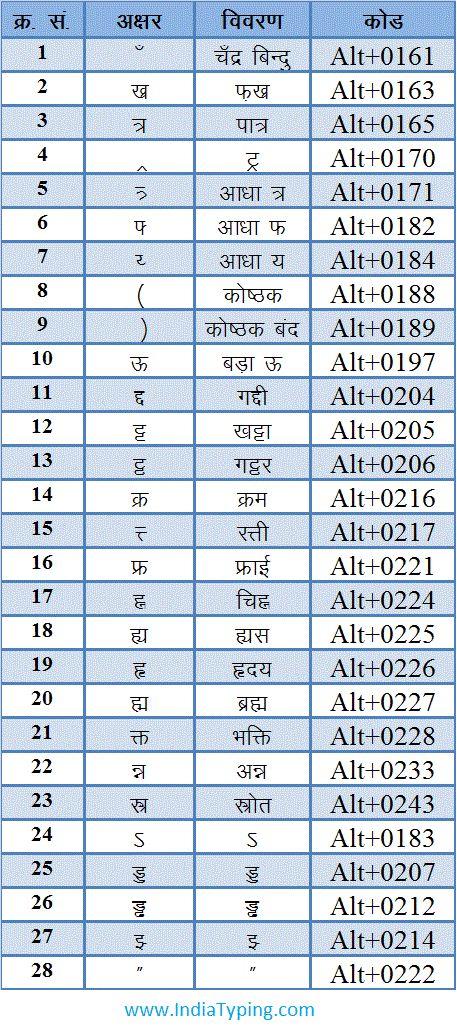 Hindi Typing alt Character Code