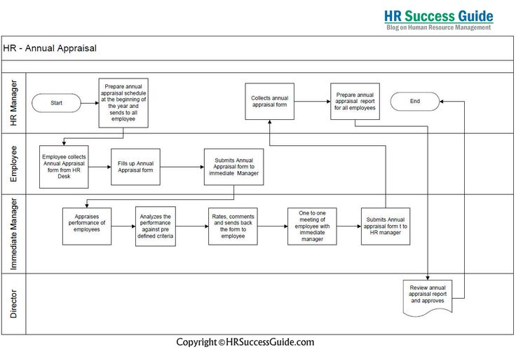 HR Success Guide Recruitment Process Flow Diagram HR Success - annual appraisal form