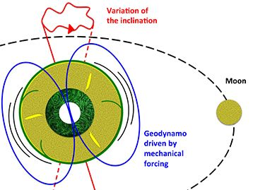 The moon thought to play a major role in maintaining Earth's magnetic field