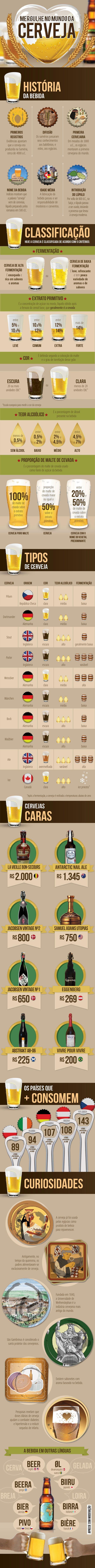 Um infográfico bonito, extenso e com muita informação sobre Cerveja: http://ale.pt/13tq8rA