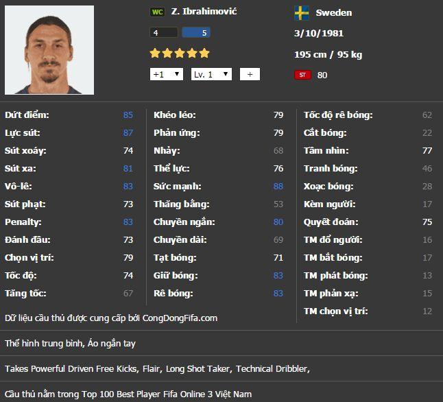 FIFA Online 3: Top 5 tiền đạo (ST) làm tường tốt nhất
