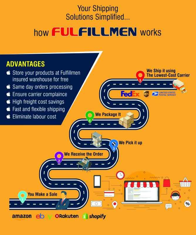 Get The Most Efficient E Commerce Order Fulfillment Services From China Fulfill Orde Warehouse Management System Warehouse Management Fulfillment Services