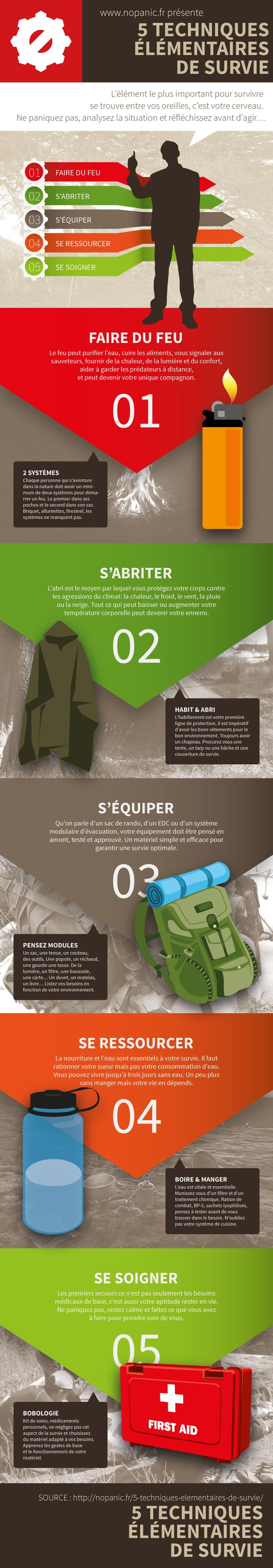 Infographie : 5 élémentaires de la survie | NoPanic