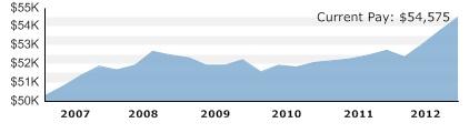 Marine Biologist Salary Range, Marine Biology Salaries | PayScale