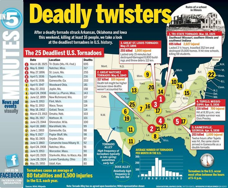 The deadliest tornadoes in the US.