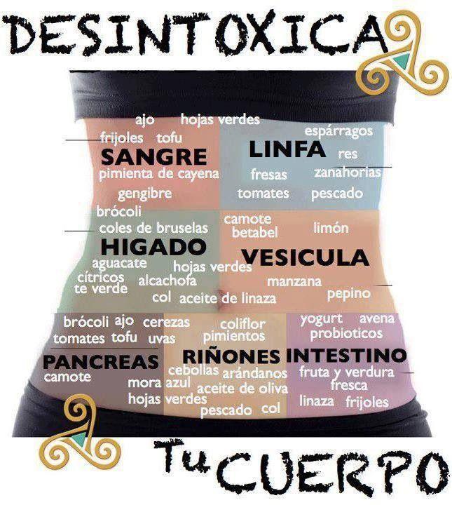 Desintoxicate/ Detox