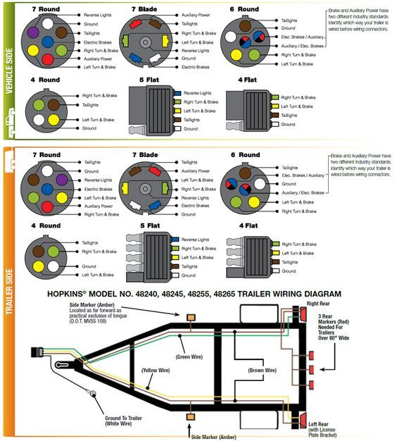 Trailer Diagram Wiring: Wiring for SABS (South African Bureau of Standards) 7 pin trailer ,Design