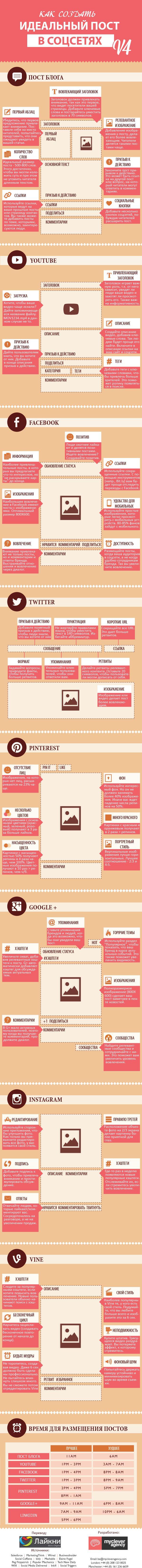 Идеальный пост для соцсетей (Инфографика)