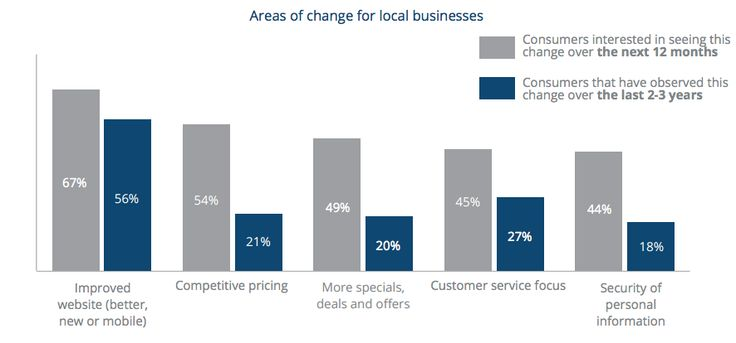 Yodle consumer survey.  #1 desired change for local businesses is to have a better website.