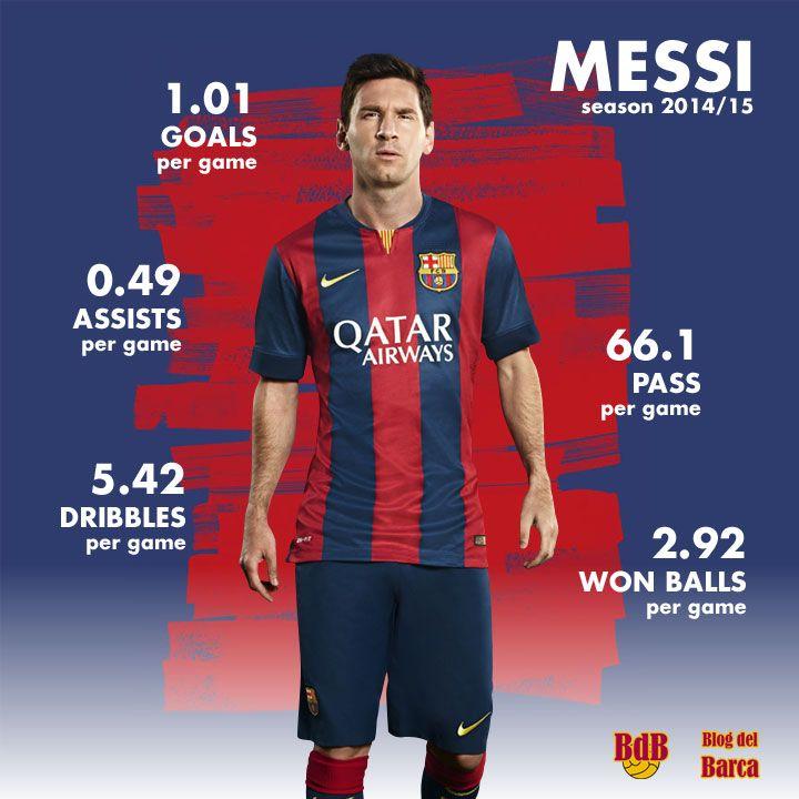 Lionel Messi stats in season 2014/15 so far ...