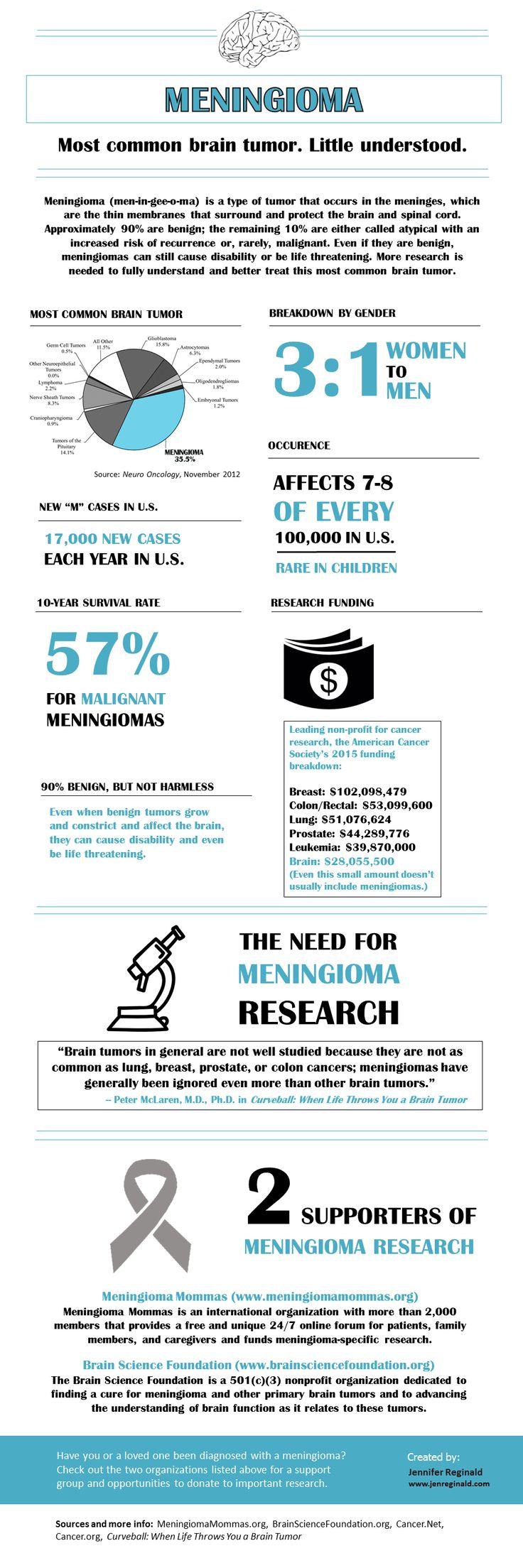 Meningioma infographic