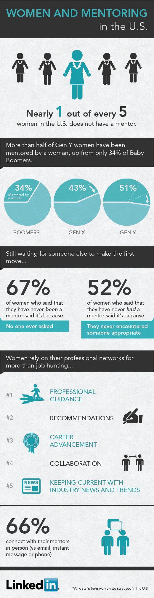 Women and mentoring. If you aren't experienced enough to be a mentor, FIND ONE. If ARE experienced enough, find a young lady who needs mentoring. Reach out to HER. It's your duty.