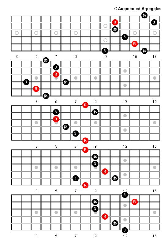 C Augmented Arpeggio Patterns and Fretboard    Diagrams    For