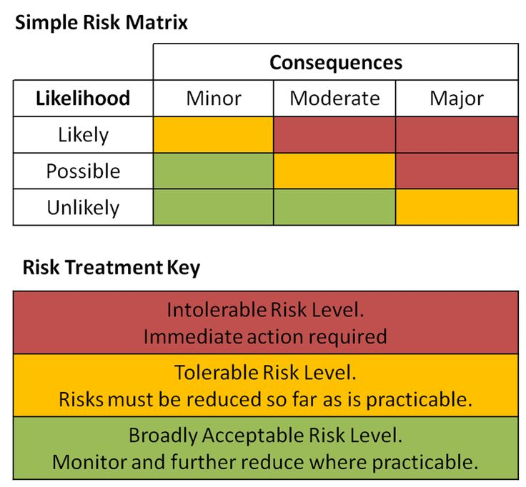 Issue detection and risk management analysis template for Risk and impact analysis template