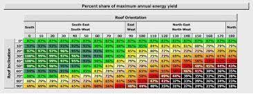 Výsledok vyhľadávania obrázkov pre dopyt fotovoltaika zapojenie