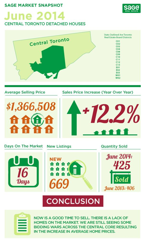 Toronto Real Estate Sales Infographics June 2014