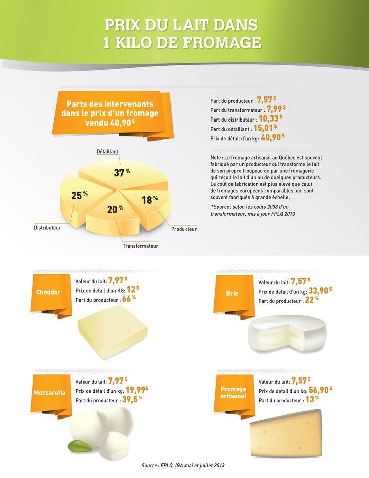 Prix du lait dans un kilo de fromage