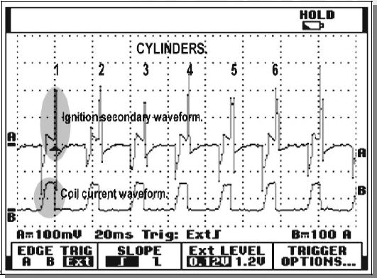Faulty ignition analysis and the current hump or waveform is also shown.