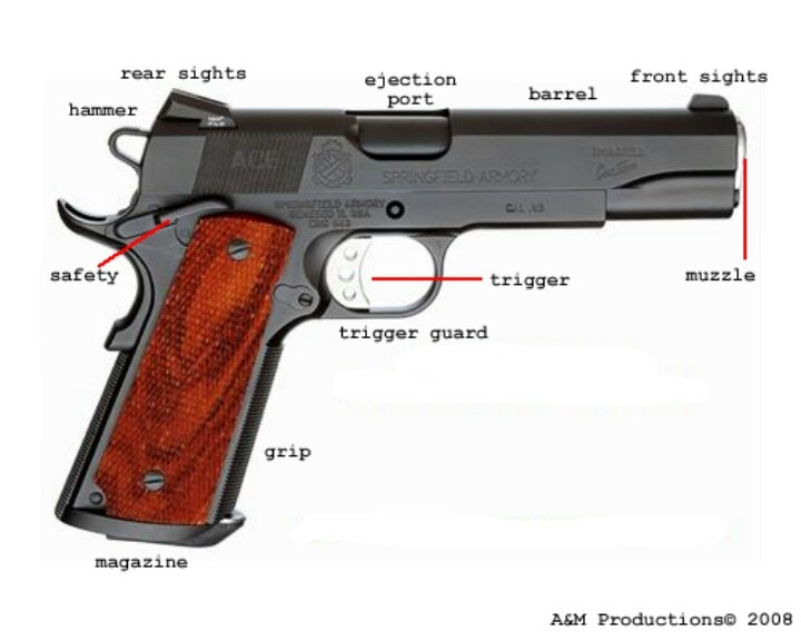 Diagram Of A Semi Automatic Pistol Diy Enthusiasts Wiring Diagrams
