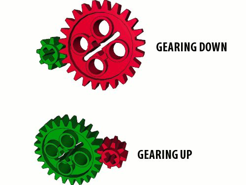 A complete tutorial on Lego gears, their advantages and disadvantages as well as the basic laws of mechanics that apply to them. Updated on February 19th 2010.