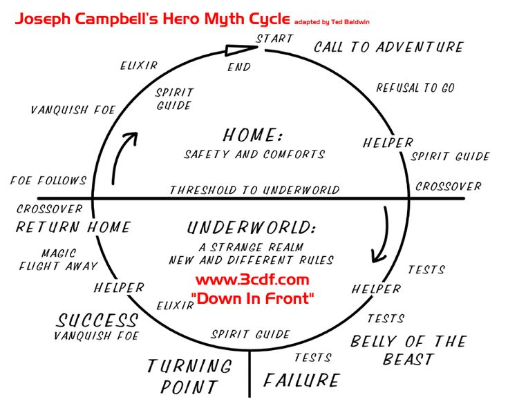 alice as an archetypal hero Joseph campbell lays out his idea of the hero's journey that every hero experiences in his own myth this journey involves an initial position in society which the hero.