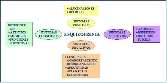 Esquizofrenia: síntomas negativos   forumclínic
