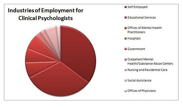 10 Awesome Masters in Clinical Psychology Careers & Jobs