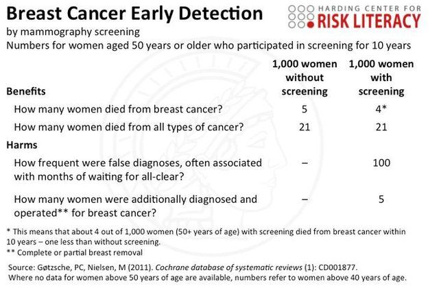 A factbox displaying the benefits and harms of breast cancer early detection. Very interesting article about how to read health statistics