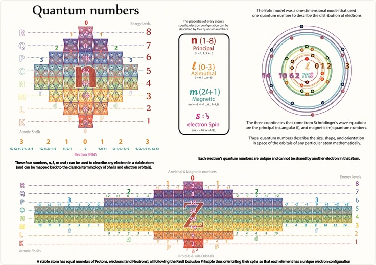 Tetryonics 4302 - The quantum geometry of the Atomic Nucleus how - new periodic table energy level electrons