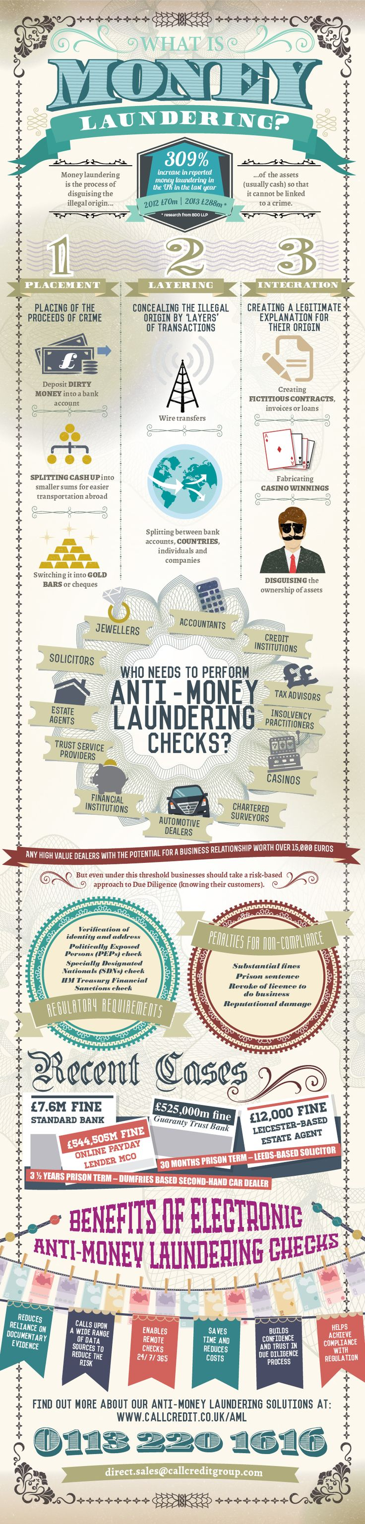 What is money laundering? In the last year the UK saw a 309% increase in the number of reported money laundering cases. Who needs to perform anti-money laundering checks? What are the benefits of using electronic checks? Take a look at our infographic to find out more! #InfographicsMoney