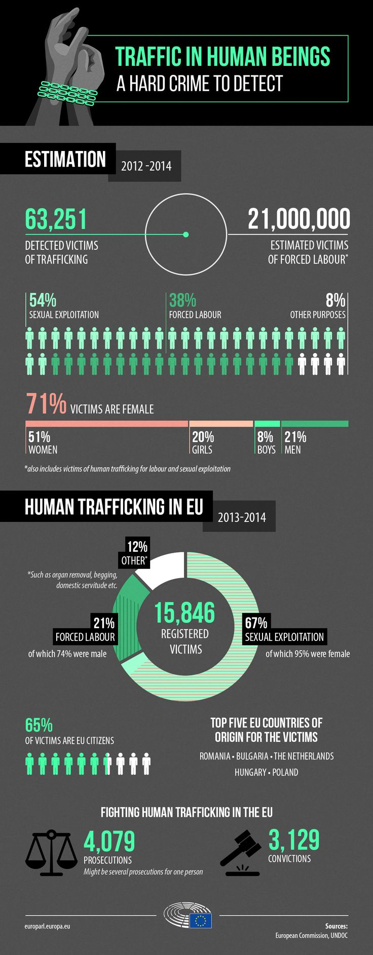 Human trafficking in the EU on the occasion of the EU's Anti-Trafficking Day #infographic http://bit.ly/2mvUxoF