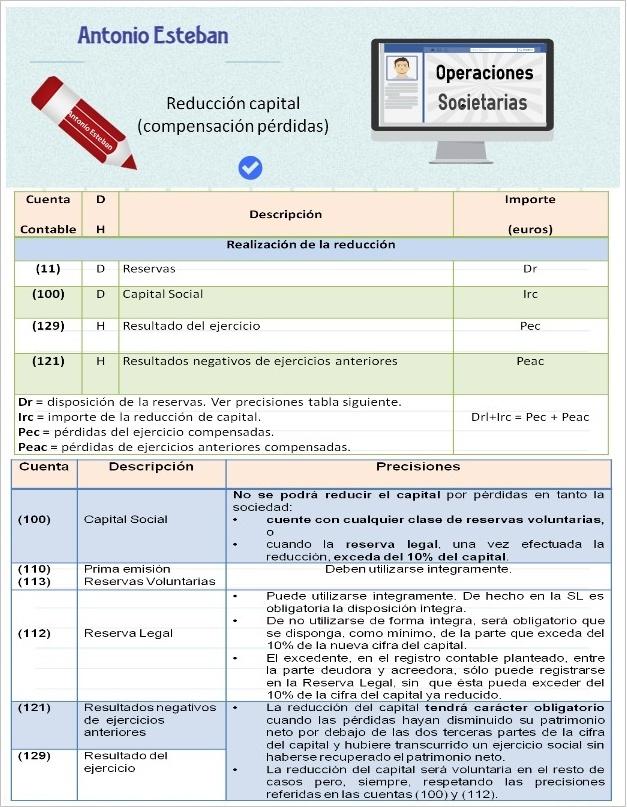 La reducción de capital por compensación de pérdidas (con