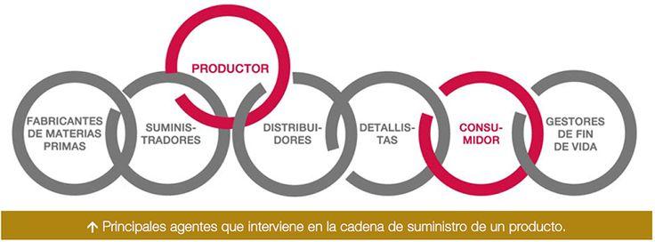 Principales agentes que intervienen en la cadena de suministro de un producto