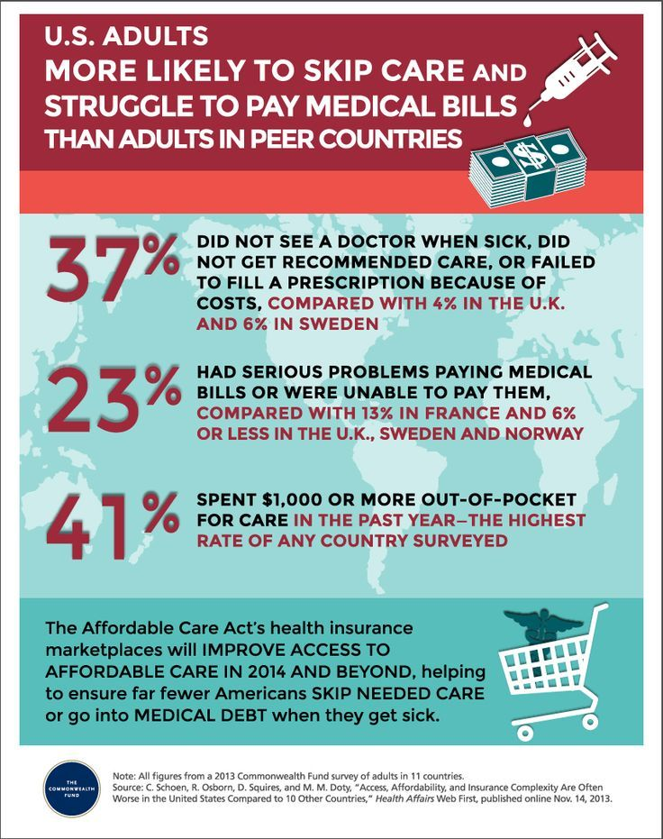 Medical Infographic People In America More Likely Skip Health