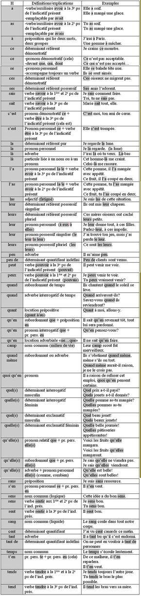 Grammatika, toutes les règles de grammaire à la porte de la main