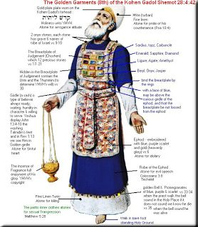 """Jewish history regarding the URIM AND THUMMIM, including Old Testament references to the construction and us of it. Urim means """"life"""". No one is certain what thummin meant but it appears to have meant either affirmitive or negative. In other words, the decisions."""