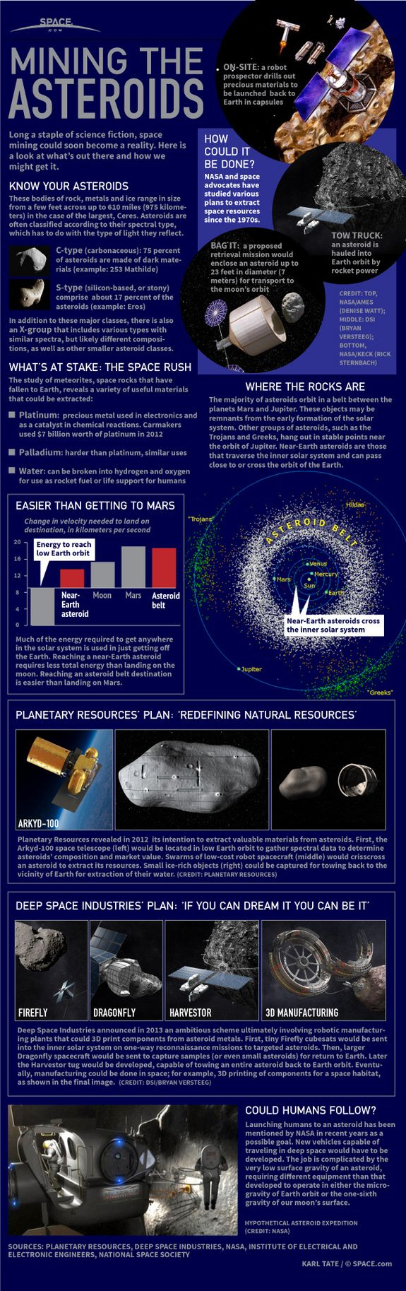 Planetary Resources' and Deep Space Industries' plans of their intention to mine the asteroids rekindle dreams of the early Space Age.