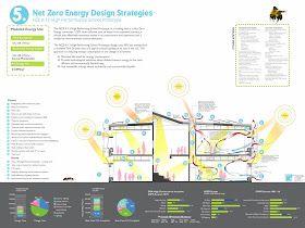 Sürdürülebilir Mimari: Sıfır Net Enerjili Okul Binası, Los Angeles, ABD