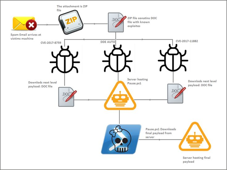Microsoft Office Vulnerabilities Used to Distribute Zyklon Malware in Recent Campaign « Microsoft Office Vulnerabilities Used to Distribute Zyklon Malware in Recent Campaign | FireEye Inc #malwarenews