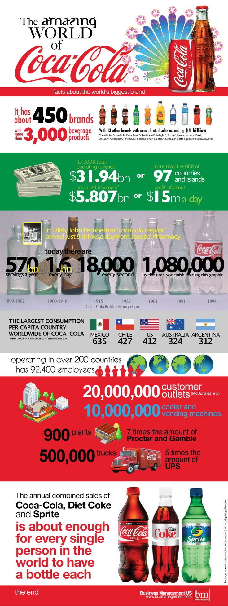 Currently, Coca-Cola is so famous brand and it is predicted that 1.5 billion Coca-Colas are served every day.