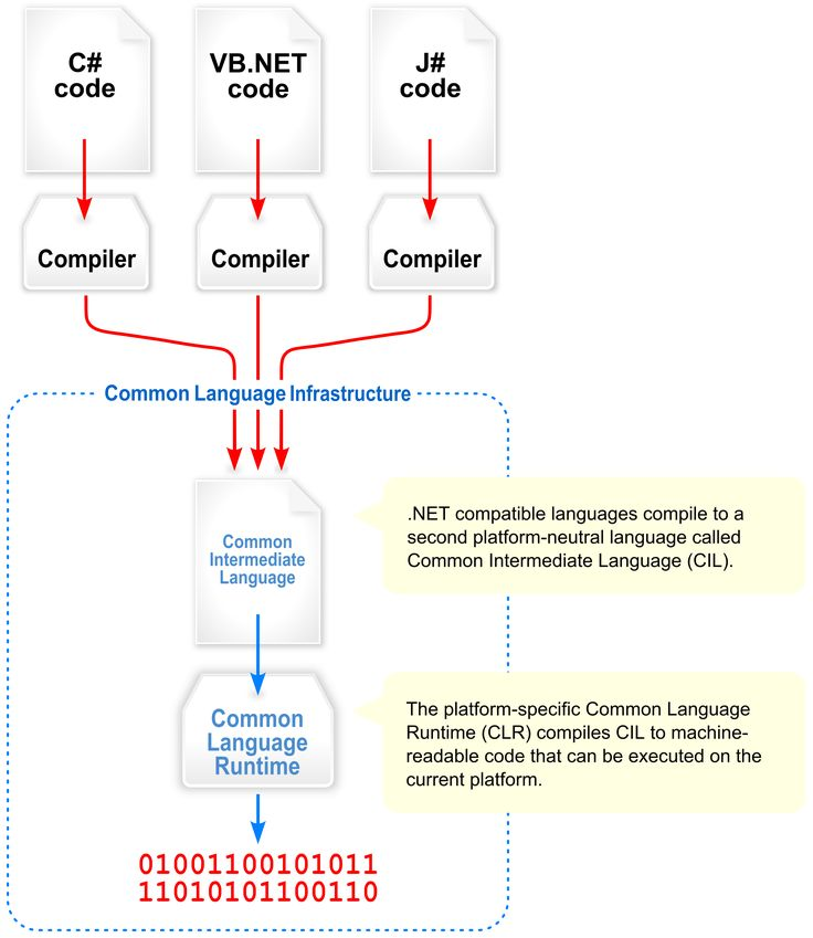 2000px-Overview_of_the_Common_Language_Infrastructure.svg.png (2000×2308)