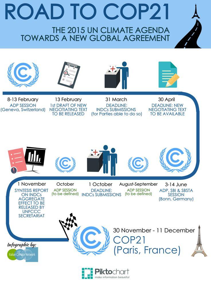 UNFCCC: the race to #COP21 Paris