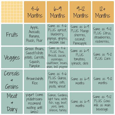 Sonoran Family Three : Baby Food Chart By Age