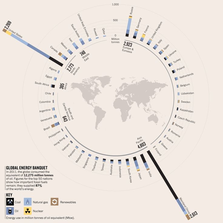 Fossil fuel use around the world.