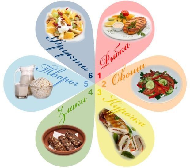 6 лепестков здорового питания. Особенно актуально после Нового года! #Krasotkapro #diet #health #здоровоепитание