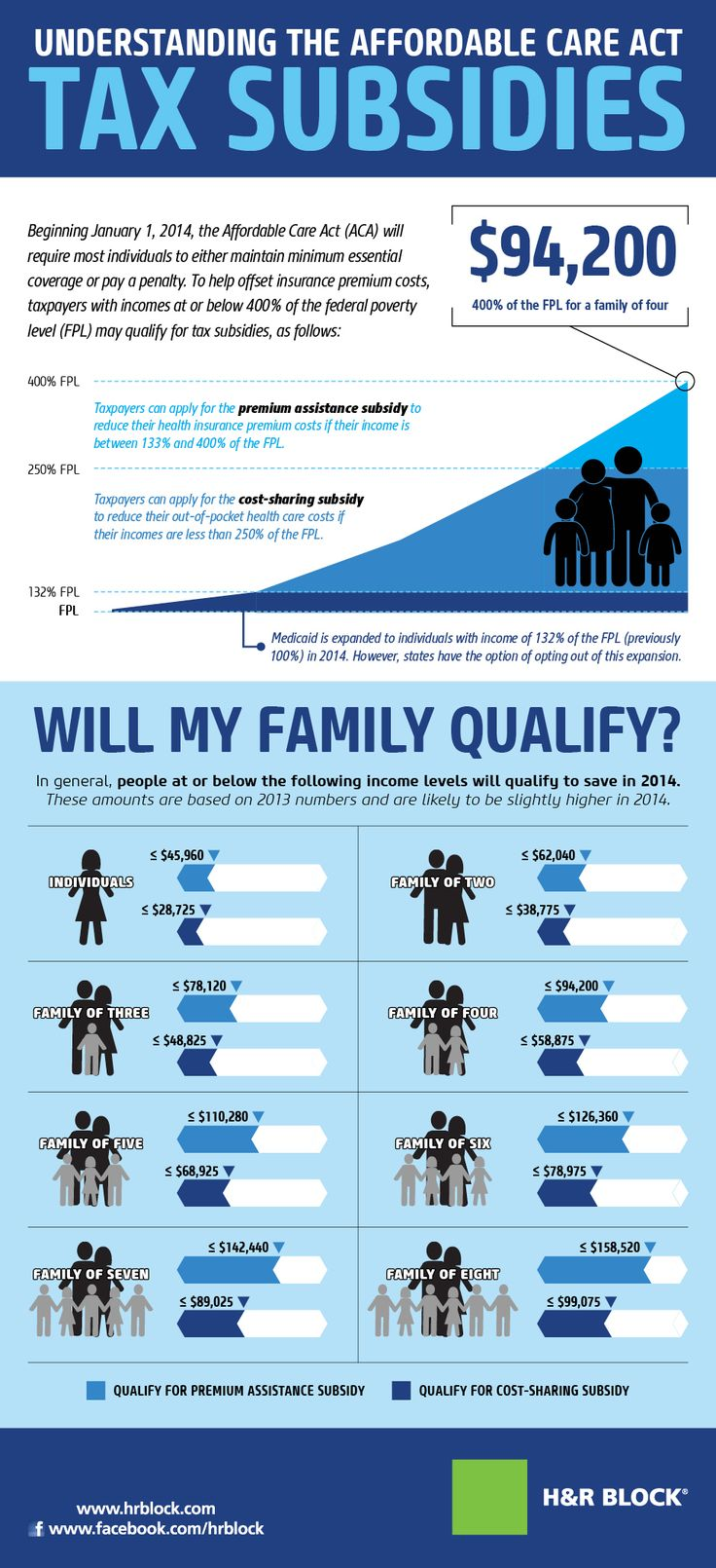 understanding the affordable care act essay Affordable care act (aca) on research paper pages: 10 related essays: affordable care act impact on individuals desire the safety of understanding that.