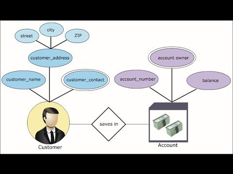 I have made Complete Video Tutorial about Entity Relationship Diagram(ERD) in Urdu/Hindi Language. You can learn it free of cost