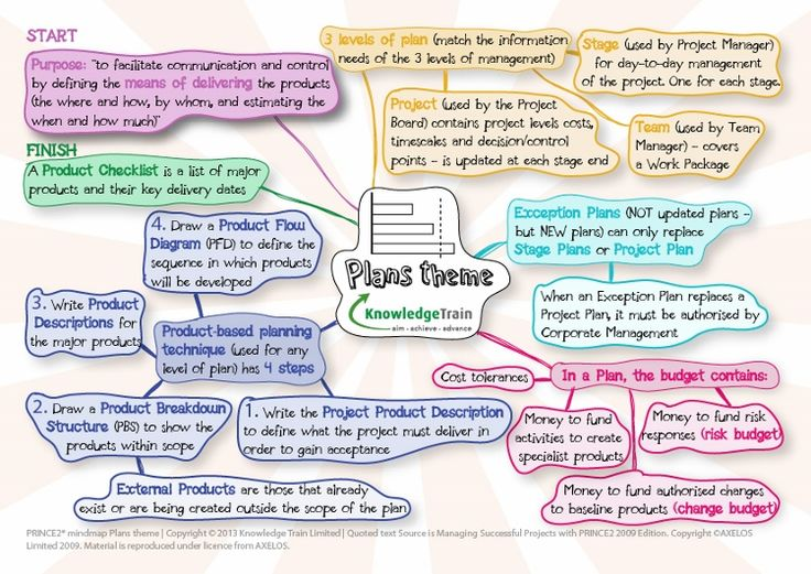 PRINCE2 themes - Plans